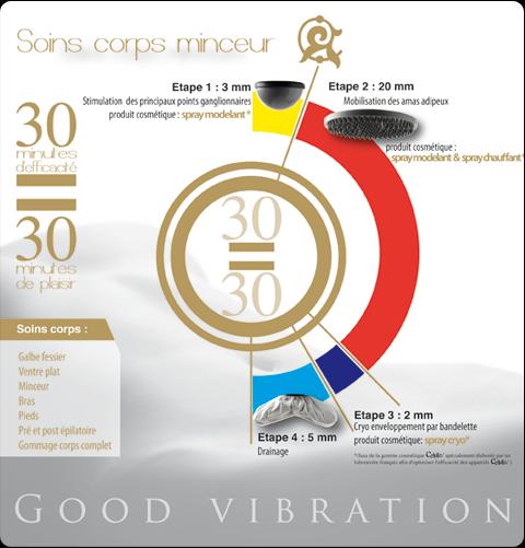 Cellutec good vibration soins corps minceur l institut du bien etre cherrueix 1